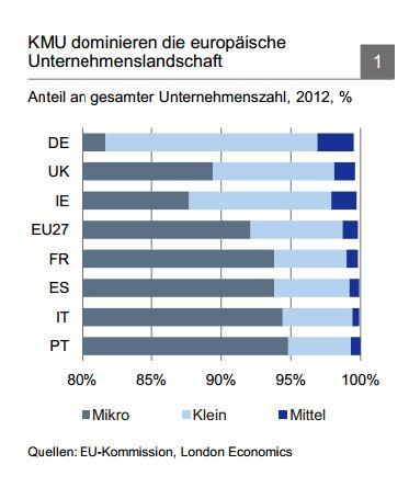 In Deutschland ist der Anteil von Unternehmen zwischen 50 und 250 Mitarbeitern im europäischen Vergleich besonders hoch.