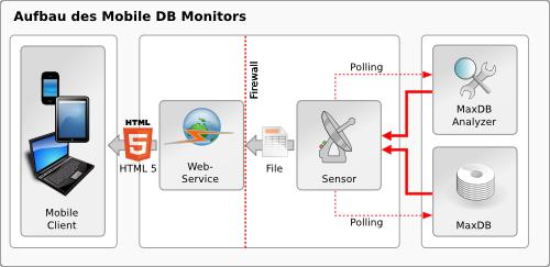 Aufbau des Mobile Database Monitor von Infolytics, der den Stand-Alone-Betrieb der SAP-Datenbank MaxDB erlaubt. Quelle: Infolytics