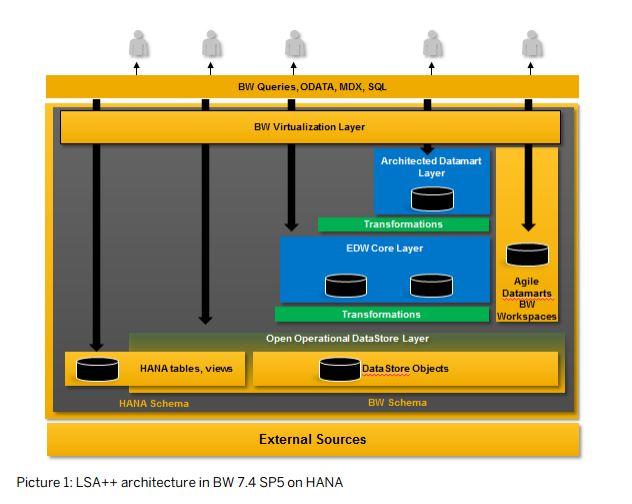 Über die Layered Scalable Architecture (LSA) und das neue Metadata Objekt OpenODSView lassen sich jetzt auch externe Datenquellen in Business Warehouse (BW) 7.4 integrieren, ohne die Daten physisch verschieben zu müssen. Quelle: SAP