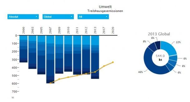 In den vergangenen Jahren ist der Ausstoß von Treibhausgasen bei der SAP kontinuierlich angestiegen. Grund dafür ist die Bereitstellung von Software über die Cloud, heißt es von SAP. Jetzt soll der Cloud-Betrieb bis Jahresende zu 100 Prozent auf Öko-Strom umgestellt werden. Quelle: SAP