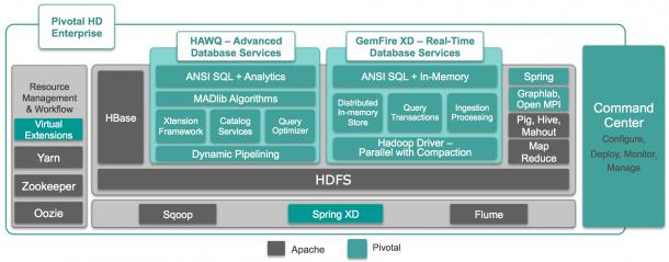 Pivotal HD integriert zwar zahlreiche Apache-Technologien erweitert diese jedoch mit proprietären Anwendungen wie GemFire XD oder HAWQ. Die Lösung richtet sich vor allem an große Unternehmen. Quelle: Pivotal