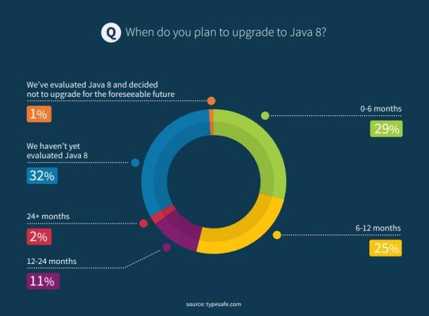 29 Prozent der Java-Entwickler wollen innerhalb der nächsten sechs Monate auf Java 8 migrieren. Quelle: Typesafe