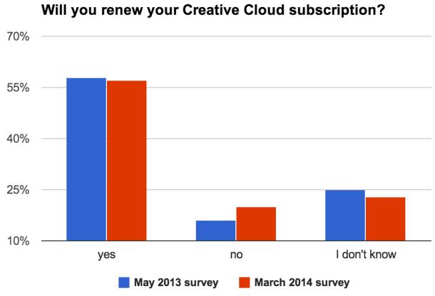 57 Prozent der Creative-Cloud-Abonnenten wollen ihren Vertrag verlängern (Diagramm: News.com).