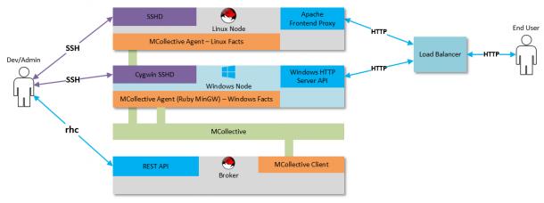 Uhuru Software veranschaulicht die Architektur, mit der das Startup Microsoft-Produkte auf OpenShift bringt. Quelle: Uhuru