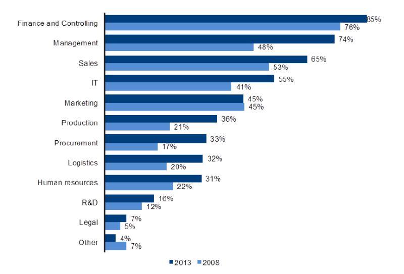 Dem Vergleich der von BARC über fünf Jahre hinweg erhobenen Zahlen zufolge ist die BI-Durchdringung bei den Anwenderunternehmen im Finanzbereich weiterhin am höchsten. Allerdings haben von 2008 bis 2013 auch Management, Sales, IT und Marketing ihre Aktivitäten bei Business Intelligence erheblich verstärkt (Grafik: BARC).