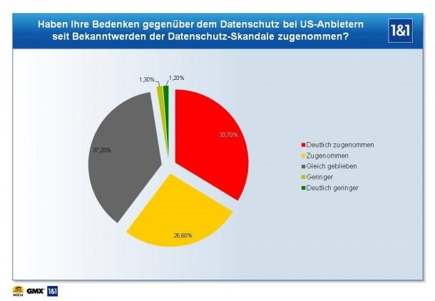 60 Prozent der Deutschen Internetsurfer mißtrauen dem Datenschutz US-Amerikanischer Anbieter mehr als vor den Snowden-Veröffentlichungen (Quelle: 1&1).