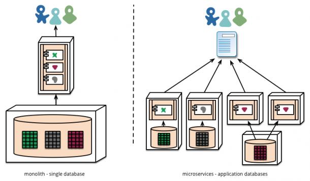 Datenbankanbindung von Microservices. Quelle: Martin Fowler