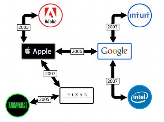 Das Diagramm zeigt, wann welches Unternehmen mit wem eine unerlaubte Vereinbarung getroffen hat (Bild: Lieff Cabraser Heimann and Bernstein).