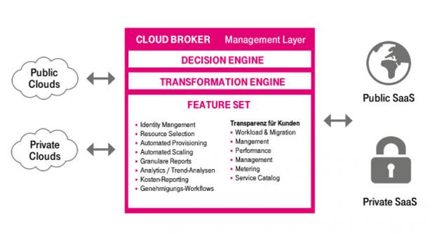 unterschiedliche Cloud-Formen von mehreren Anbietern im Betrieb haben, soll der neue Cloud Broker von T-Systems mehr überblick und Flexibiltät verschaffen. Quelle: T-Systems