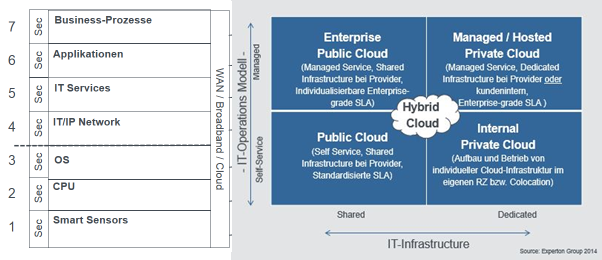 industrie_4.0_Stack_Hybrid_Cloud
