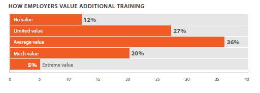 12 Prozent der Arbeitgeber sehen keinen Wert in der Fortbildung (Bild: Spiceworks)