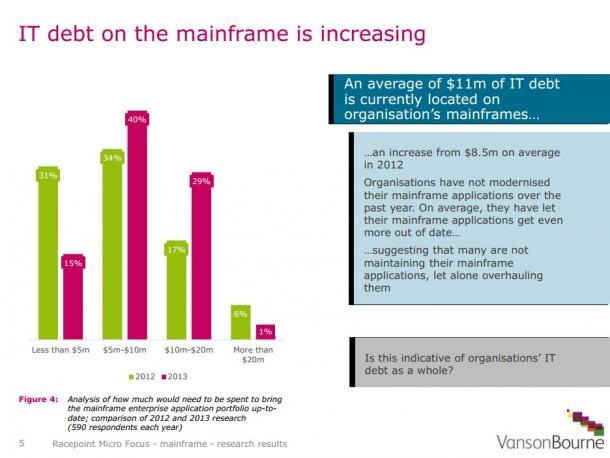 Applikationen nieder, vor allem kleinere Unternehmen haben nahezu den gesamten Investitionsbedarf beim Mainframe. Quelle: Vason Bourne