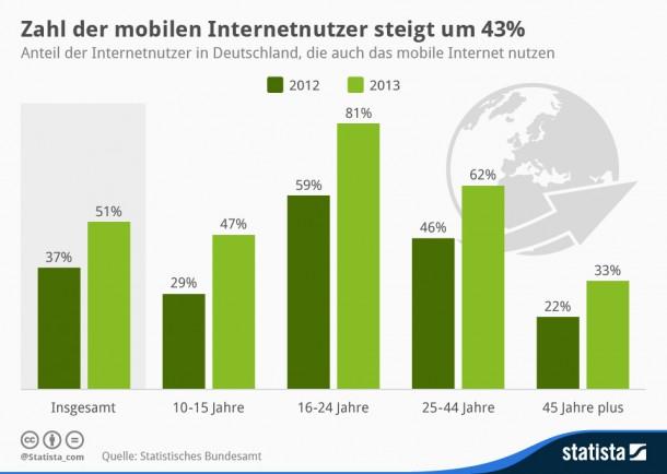 Die Zahl der mobilen Internutzer in Deutschland hat sich 2013 um 43 Prozent erhöht (Grafik: Statista).