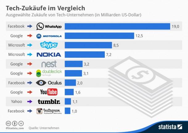 """Facebooks Oculus-Übernahme im Vergleich zu anderen Zukäufen von Technikfirmen in den letzten Jahren (Grafik:<a href=""""http://de.statista.com/infografik/1924/zukaeufe-von-tech-unternehmen/"""" target=""""_blank"""">Statista</a>)"""