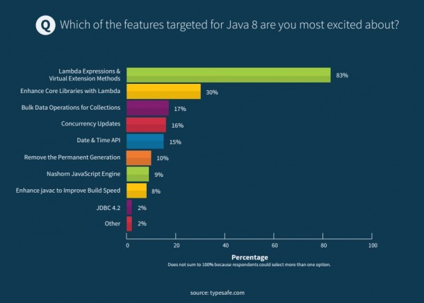 Lambda Expressions sind in den Augen der Entwickler das wichtigste Feature in Java 8. Quelle: Typesafe