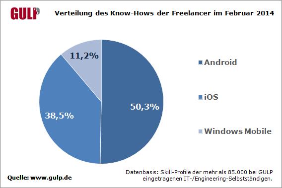App-Entwickler sollten sich nicht nur auf ein Betriebssystem konzentrieren, sondern auch Apps für andere entwickeln können (Grafik: Gulp).