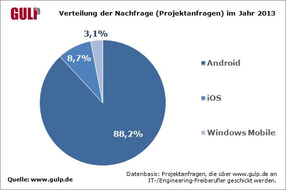 Die Nachfrage nach App-Entwicklern für Android ist größer als das Angebot an spezialisierten Freelancern (Grafik: Gulp)