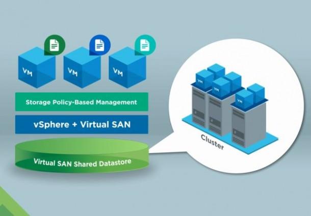 VMware Virtual SAN abstrahiert Hardware-Speicher und fasst diese zu einem Storage-Pool zusammen. Screenshot: silicon.de