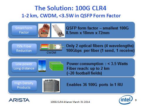 Die Ziele der 100G-CLR4-Alliance. In einem ersten Schritt will das offene Industriekonsortium Spezifikationen für neue optische Netzwerk-Technologien entwickeln. Quelle: intel