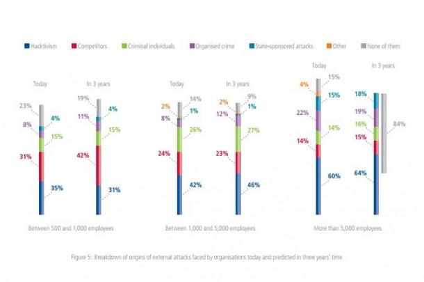 Vor allem bei kleineren Unternehmen scheint die Angst vor Übergriffen durch die Konkurrenz besonders groß zu sein. Quelle: Steria.