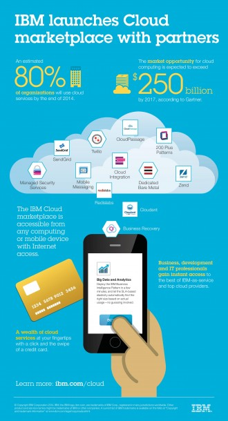 IBM setzt bei der eigenen Cloud-Strategie auch auf die Hilfe von Partnern. Im Cloud Marketplace bekommen diese ein einheitliches Forum, um entsprechende Services anzubieten. Daneben eröffnet IBM nun eine BlueMix Garage, um Startups für die Entwicklung auf Basis dieser PaaS-Plattform zu schulen und um neue Anwendungen zu Entwickeln. Quelle: IBM