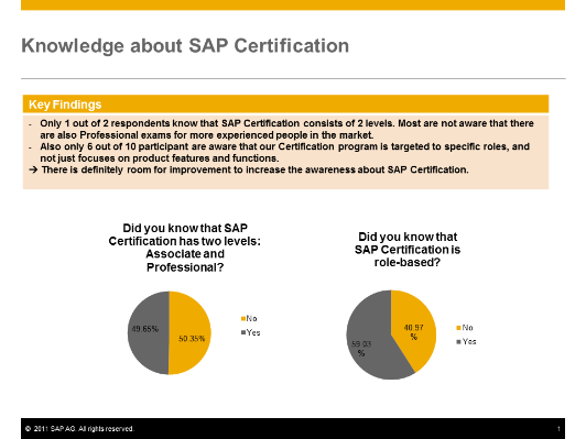 Knowledge+about+SAP