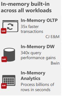 Laut einem Microsoft-Paper kann der Wettanbieter bwin durch ein In-Memory-Data-Warehouse in SQL-Server die Leistungsfähigkeit bei Abfragen um den Faktor 340 verbessern. Quelle: Microsoft.