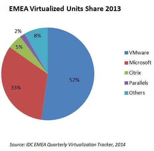 VMware dominiert den Markt für virtualisierte Server im Jahr 2013. Microsoft folgt auf zweiter Stelle. Quelle: IDC