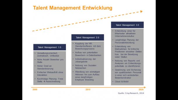 Talent Management Human Ressource Crips Research