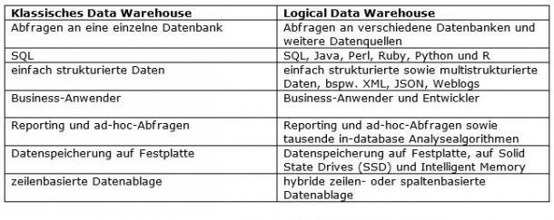 Teradata listet die Unterschiede zwischen klassischem und logischem Data Warehouse. Quelle: Teradata