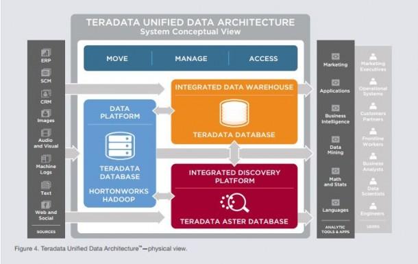Teradata Unified Data Architecture in Aktion. Quelle: Terdadata