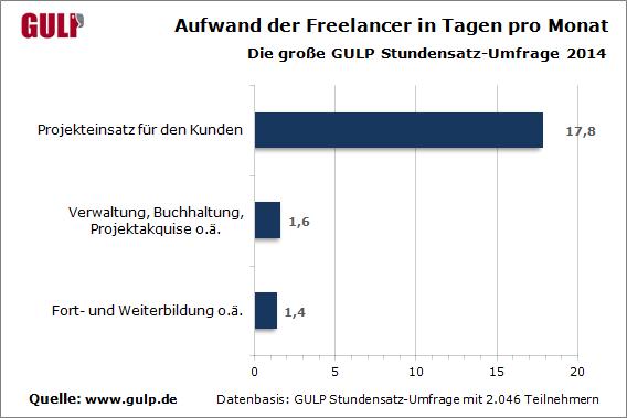 Im Schnitt sind IT- und Engineering-Freelancer 18 Arbeitstage pro Monat für Kundenprojekte tätig. (Grafik: Gulp)