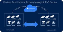 Azure bekommt eine Preview auf einen Hyper-Recovery Manager. (Quelle: Microsoft)