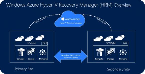 Azure bekommt eine Preview auf einen Hyper-Recovery Manager. Quelle: Microsoft