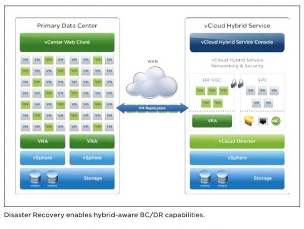 VMware ermöglicht mit einem neuen RaaS-Dienst Business Continuity und Disaster Recovery über die Cloud.  Das neue Angebot ist allerdings in erster Linie für Anwender von VMware-Lösungen interessant. Quelle: VMware