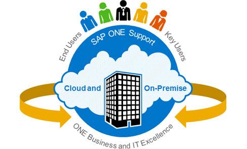 SAP erweitert mit SAP One Support das Support-Angebot Enterprise Support. Vor allem der Betrieb von hybriden Lösungen zusammen mit der HANA Cloud soll dadurch deutlich vereinfacht werden. Auch die Orchestrierung von On-Premise-Lösungen mit Cloud-Anwendungen wolle SAP in diesem Zusammenhang übernehmen. Quelle: SAP
