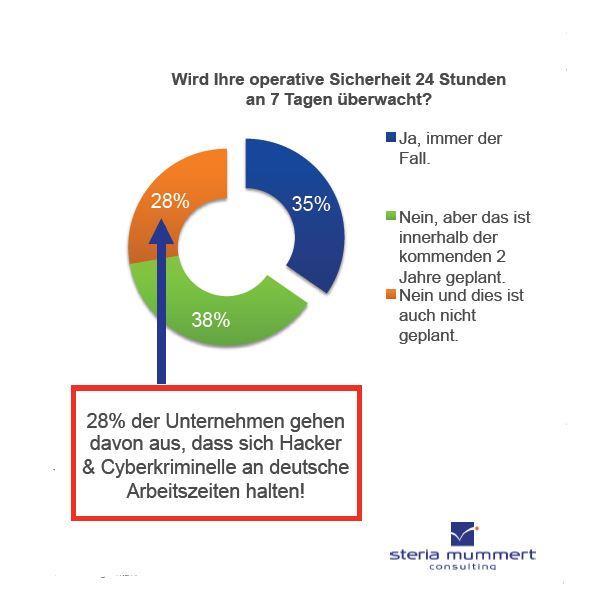 Halten sich Hacker an deutsche Geschäftszeiten? Quelle: Steria Mummert Consulting