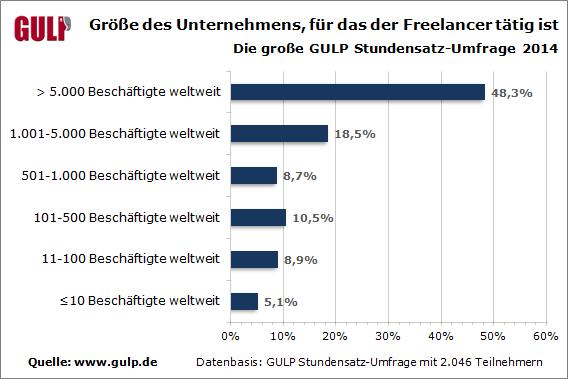 Der Großteil der IT- und Engineering-Freelancer ist für Unternehmen mit mehr als 5000 Mitarbeitern tätigt. (Grafik: Gulp)