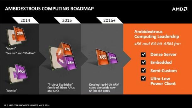 2015 will AMD die beiden Prozessorarchitekturen in gemeinsamen Motherboards unterbringen. Darüber hinaus plant AMD auch weitere Integration. Quelle: AMD