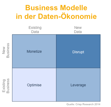 Business-Modelle-in-der-Daten-Ökonomie