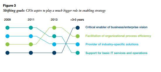 Der CIO hat viele Mitbewerber bekommen, doch in der Befragung durch IBM scheint die Mehrzahl der CIOs in den vergangenen fünf Jahren mehr Gewicht gegenüber anderen C-Level-Managern bekommen zu haben. Quelle: IBM