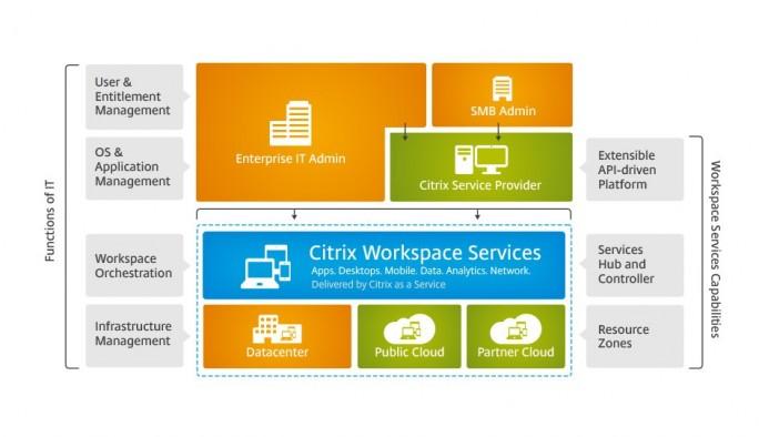 Schematischer Aufbau der Citrix Workspace Services, die Großunternehmen und Mittelständlern mobile Arbeitsplätze ermöglichen soll. Quelle: Citrix