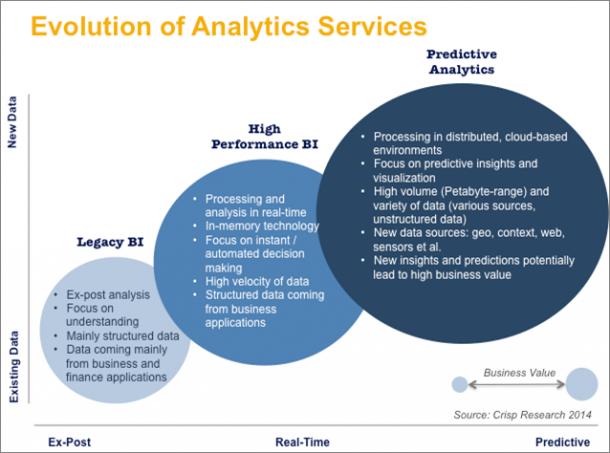 Evolution-of-Analytics-Services