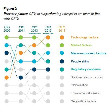 Veränderungen der Prioritäten des CIOs in den letzten fünf Jahren. Thematisch rückt der CIO immer mehr an den CEO heran. Quelle: IBM
