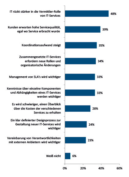 IT-Abteilungen rücken verstärkt in eine Vermittlerrolle. Immer mehr Leistungen werden extern erbracht. Quelle: IDC