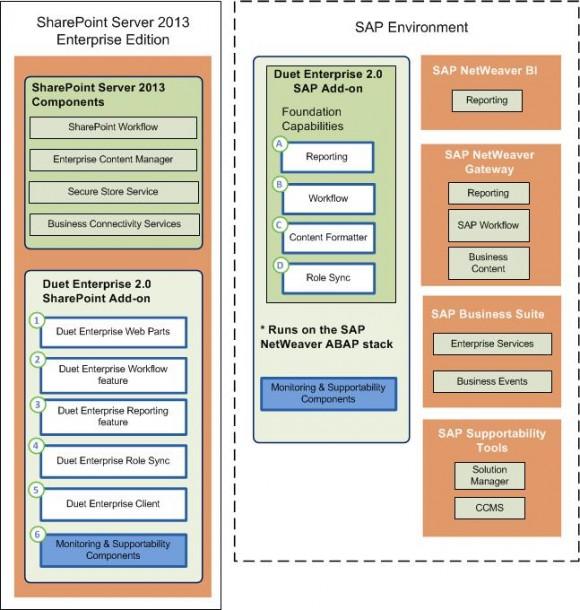 Netweaver Gateway, die SAP-Lösung für die Verbindung zwischen SAP und Microsoft vertieft gegen Ende des Jahres in einer neuen Version die Integration zwischen Microsoft und SAP. Quelle: SAP