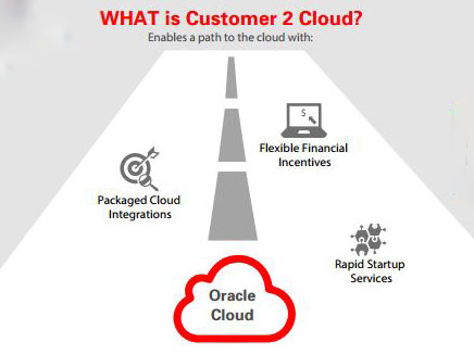 Oracle_customer2cloud_auf