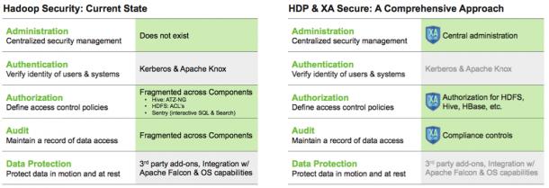Hadoop bekommt über XA Secure mehr Sicherheitsfunktionen und vor allem eine bequemere Verwaltung. Zudem Plant Hortonworks diese Sicherheitstechnologie als Open Source bereit zu stellen. Quelle: Hortonworks.