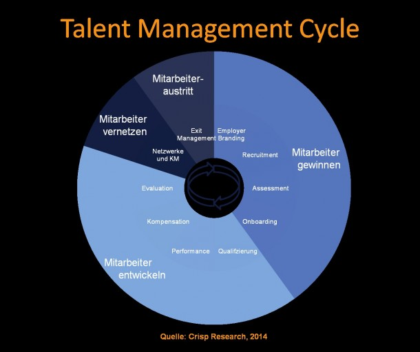 Talent_management_Cycle
