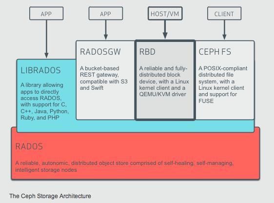 Storage-Architektur von Ceph. Diagramm: Inktank